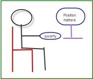 Ergonomic position